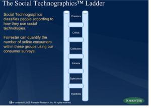 Social Technographics